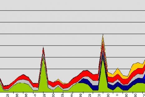 Applied Econometrics, graph: Robert Shaw