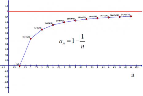 Mathematics for Economists I
